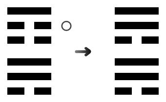 18e 山風蠱の五爻変、巽為風に之く