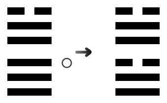 43c 沢天夬の三爻変、兌為沢に之く